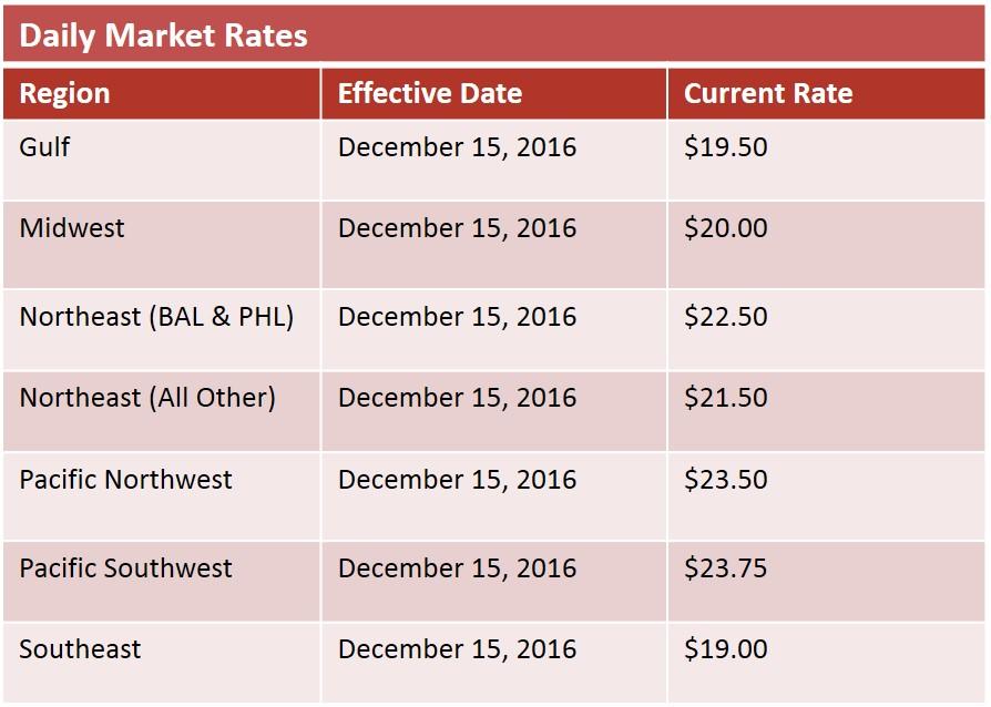 daily market rates Dec 2016