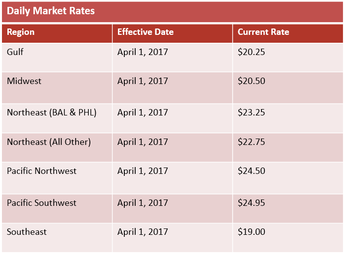 daily market rates april 2017