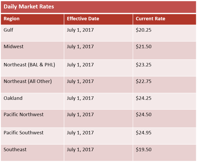 daily market rates July 2017